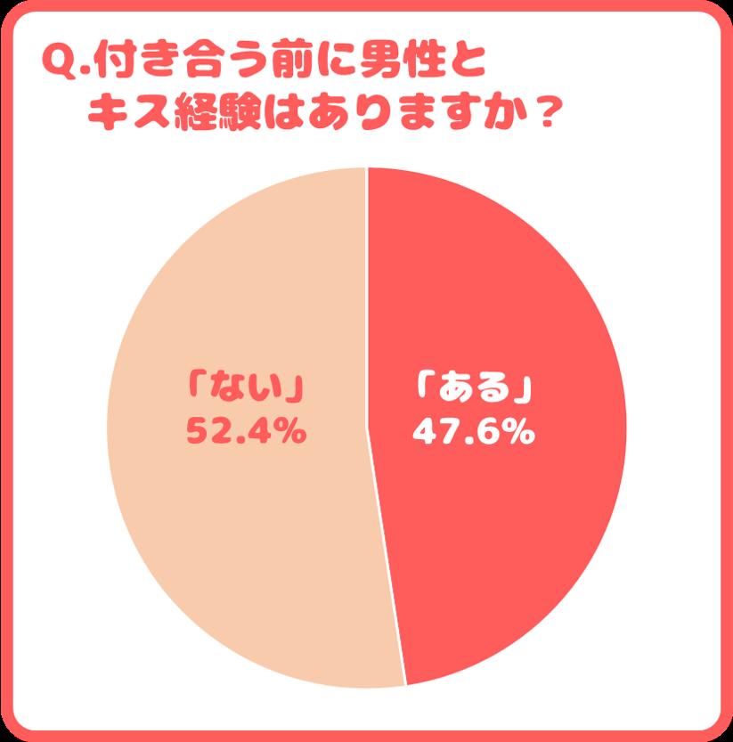 ある…47.63% ない…52.37%