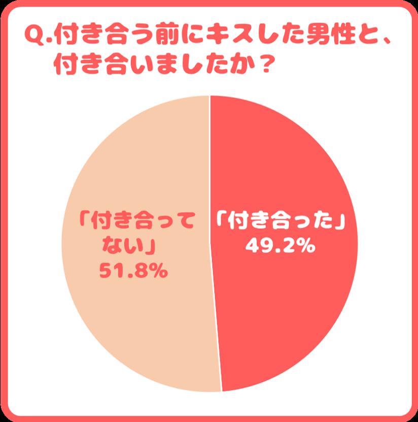 付き合っていない…50.79% 付き合った…49.21%
