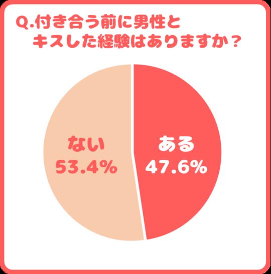 付き合う前に男性とキスした経験はありますか?ある…47.63% ない…52.37%