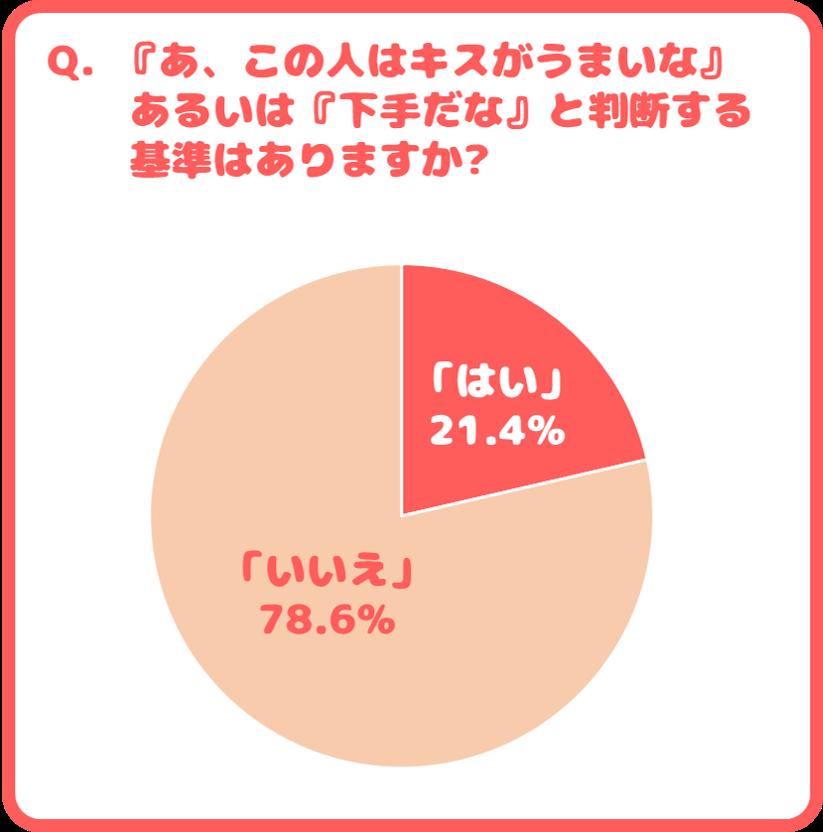 『あ、この人はキスがうまいな』あるいは『下手だな』と判断する基準はありますかはい…21.4% いいえ…78.6%